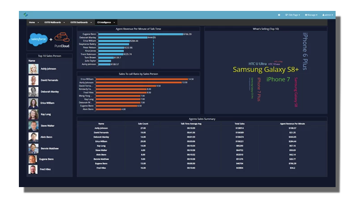 Analytics for Genesys PureCloud